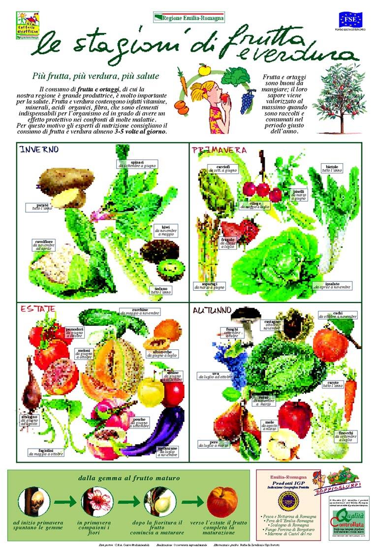 Le stagioni di frutta e verdura